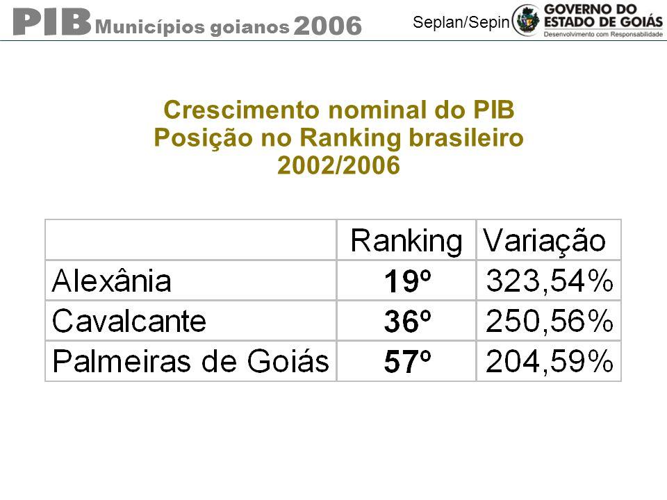 Municípios goianos 2006 Seplan/Sepin Crescimento nominal do PIB Posição no Ranking brasileiro 2002/2006
