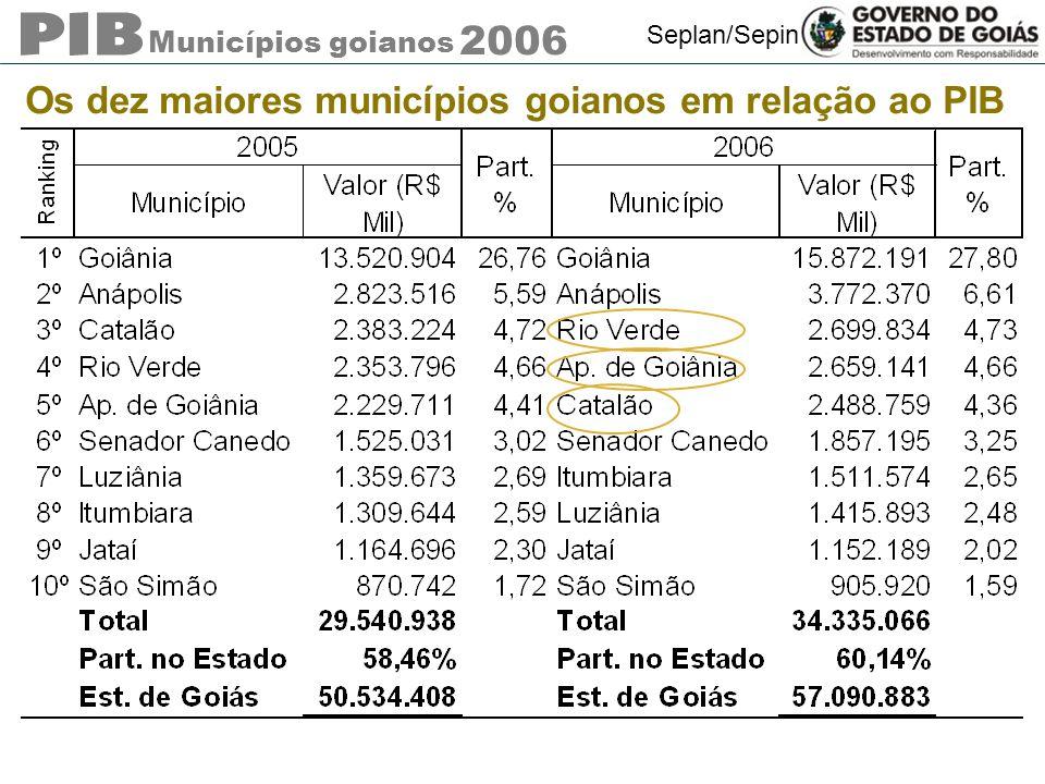 Municípios goianos 2006 Seplan/Sepin Os dez maiores municípios goianos em relação ao PIB