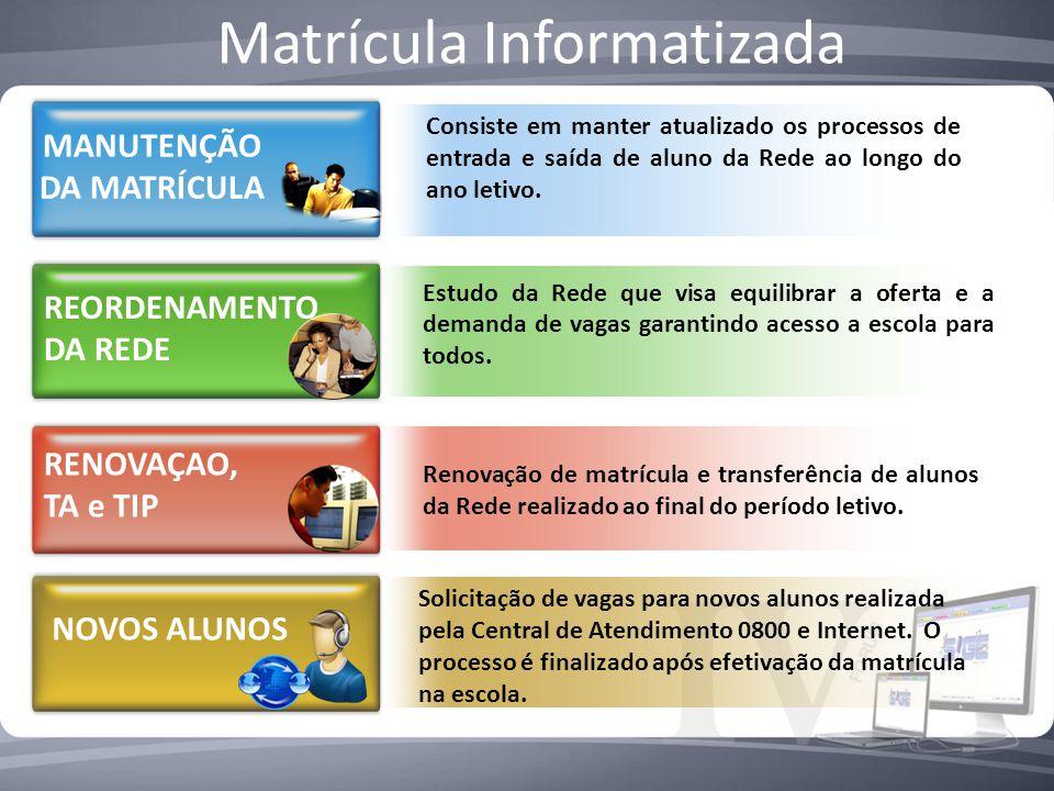 Matrícula Informatizada Consiste em manter atualizado os processos de entrada e saída de aluno da Rede ao longo do ano letivo. Renovação de matrícula