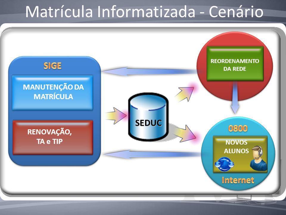 Matrícula Informatizada - Cenário RENOVAÇÃO, TA e TIP MANUTENÇÃO DA MATRÍCULA SEDUC REORDENAMENTO DA REDE NOVOS ALUNOS