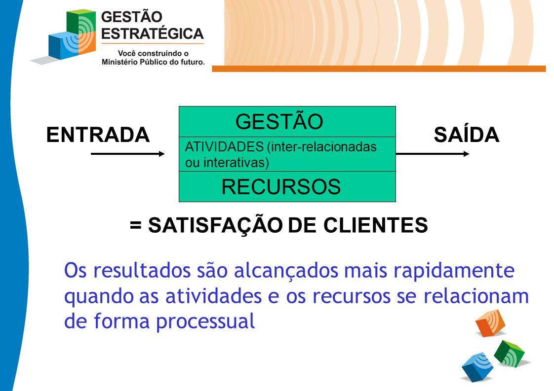 Os resultados são alcançados mais rapidamente quando as atividades e os recursos se relacionam de forma processual ATIVIDADES (inter-relacionadas ou i