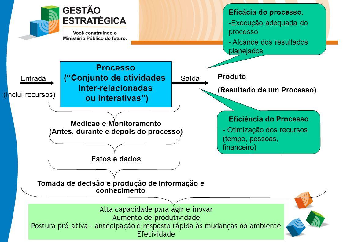 Processo (Conjunto de atividades Inter-relacionadas ou interativas) EntradaSaída Eficácia do processo. -Execução adequada do processo - Alcance dos re
