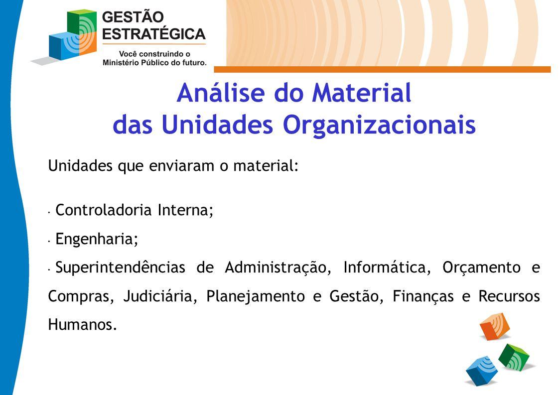 Análise do Material das Unidades Organizacionais Unidades que enviaram o material: Controladoria Interna; Engenharia; Superintendências de Administraç