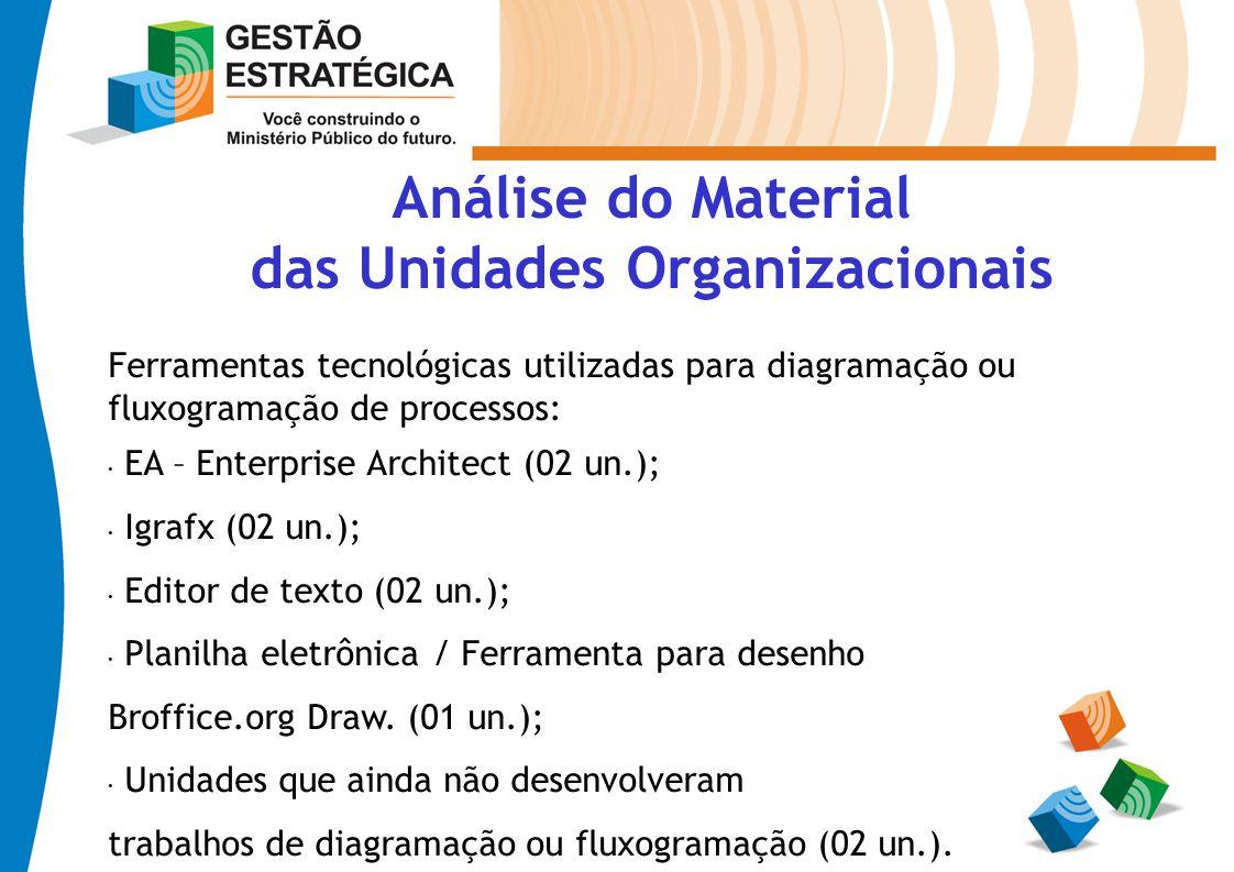 Análise do Material das Unidades Organizacionais Ferramentas tecnológicas utilizadas para diagramação ou fluxogramação de processos: EA – Enterprise A