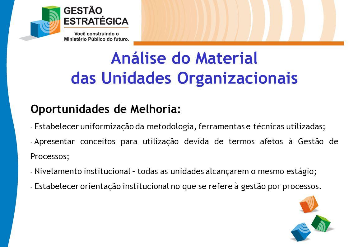 Análise do Material das Unidades Organizacionais Oportunidades de Melhoria: Estabelecer uniformização da metodologia, ferramentas e técnicas utilizada