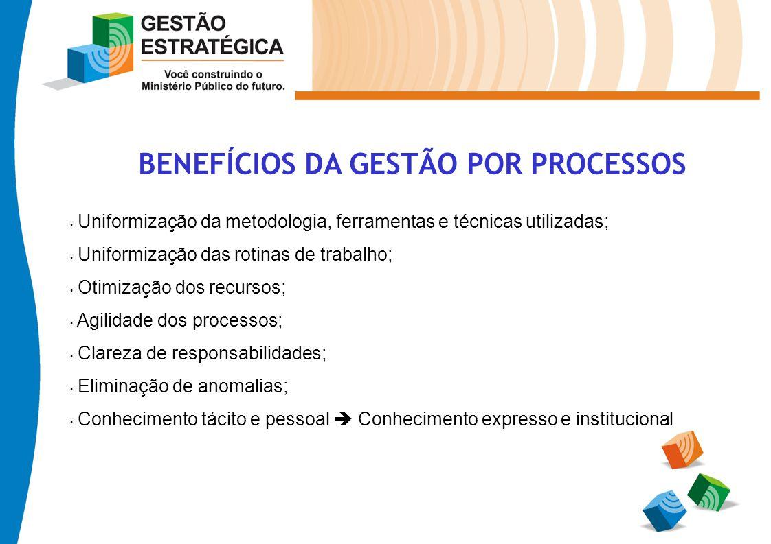 BENEFÍCIOS DA GESTÃO POR PROCESSOS Uniformização da metodologia, ferramentas e técnicas utilizadas; Uniformização das rotinas de trabalho; Otimização