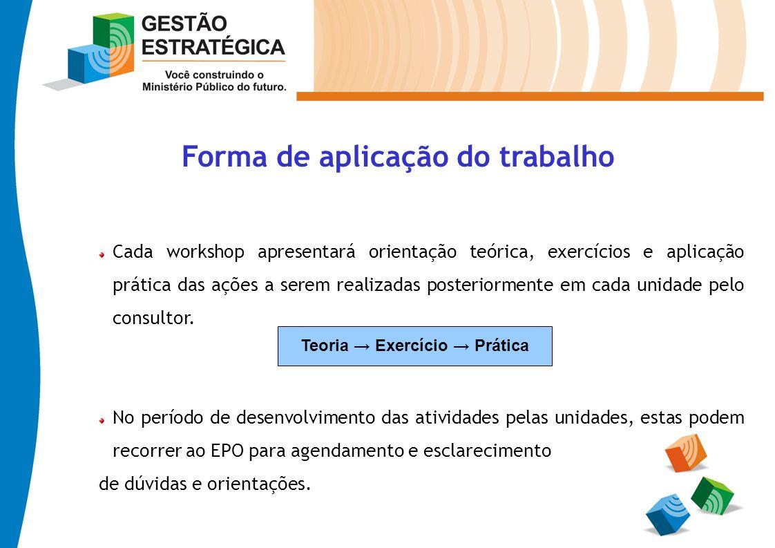 Forma de aplicação do trabalho Cada workshop apresentará orientação teórica, exercícios e aplicação prática das ações a serem realizadas posteriorment