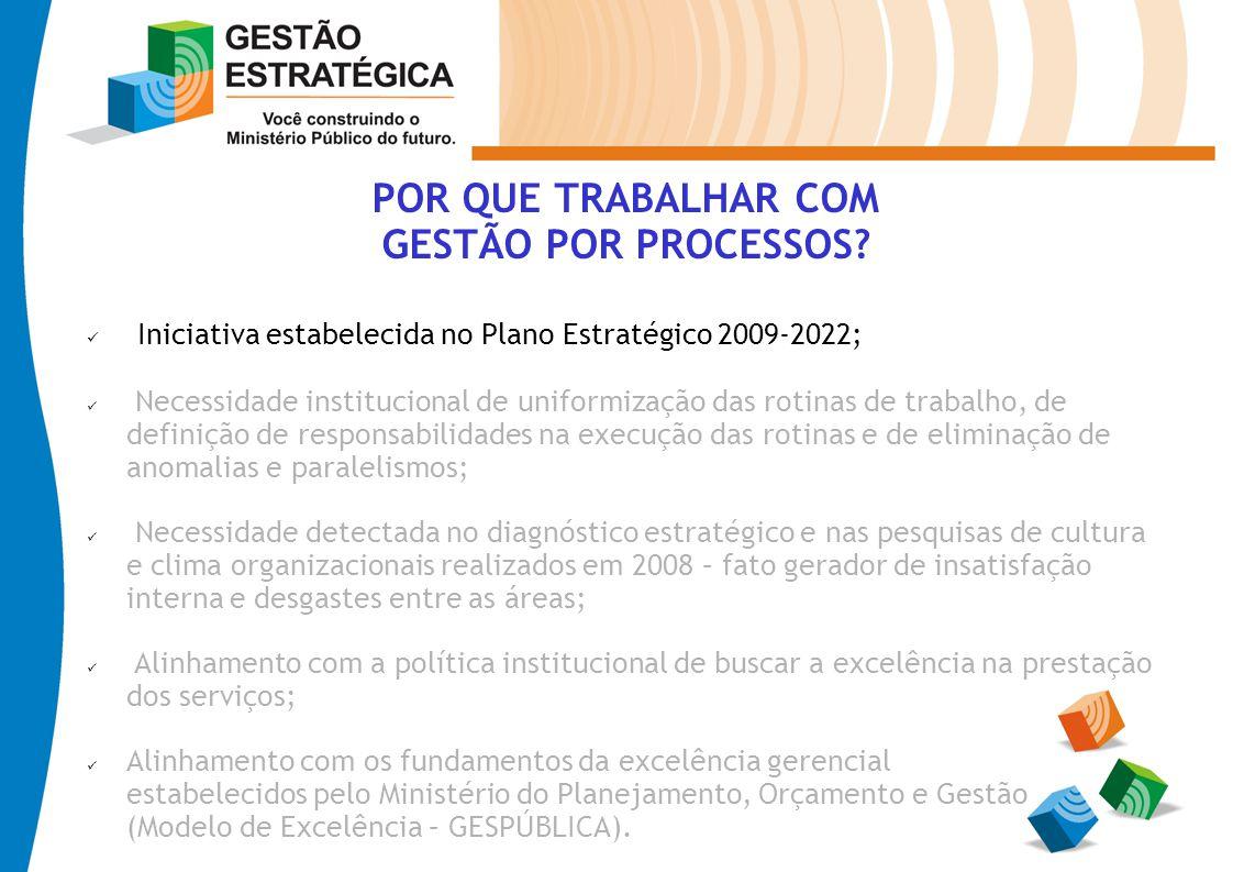 POR QUE TRABALHAR COM GESTÃO POR PROCESSOS? Iniciativa estabelecida no Plano Estratégico 2009-2022; Necessidade institucional de uniformização das rot