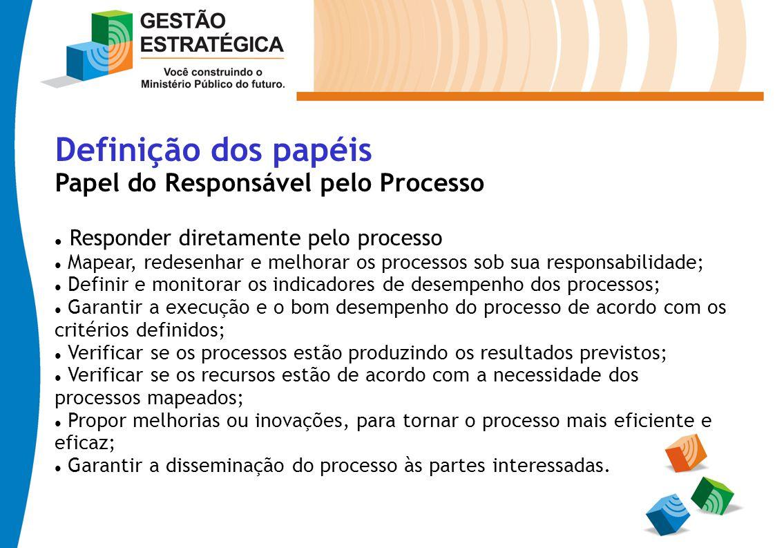 Definição dos papéis Papel do Responsável pelo Processo Responder diretamente pelo processo Mapear, redesenhar e melhorar os processos sob sua respons