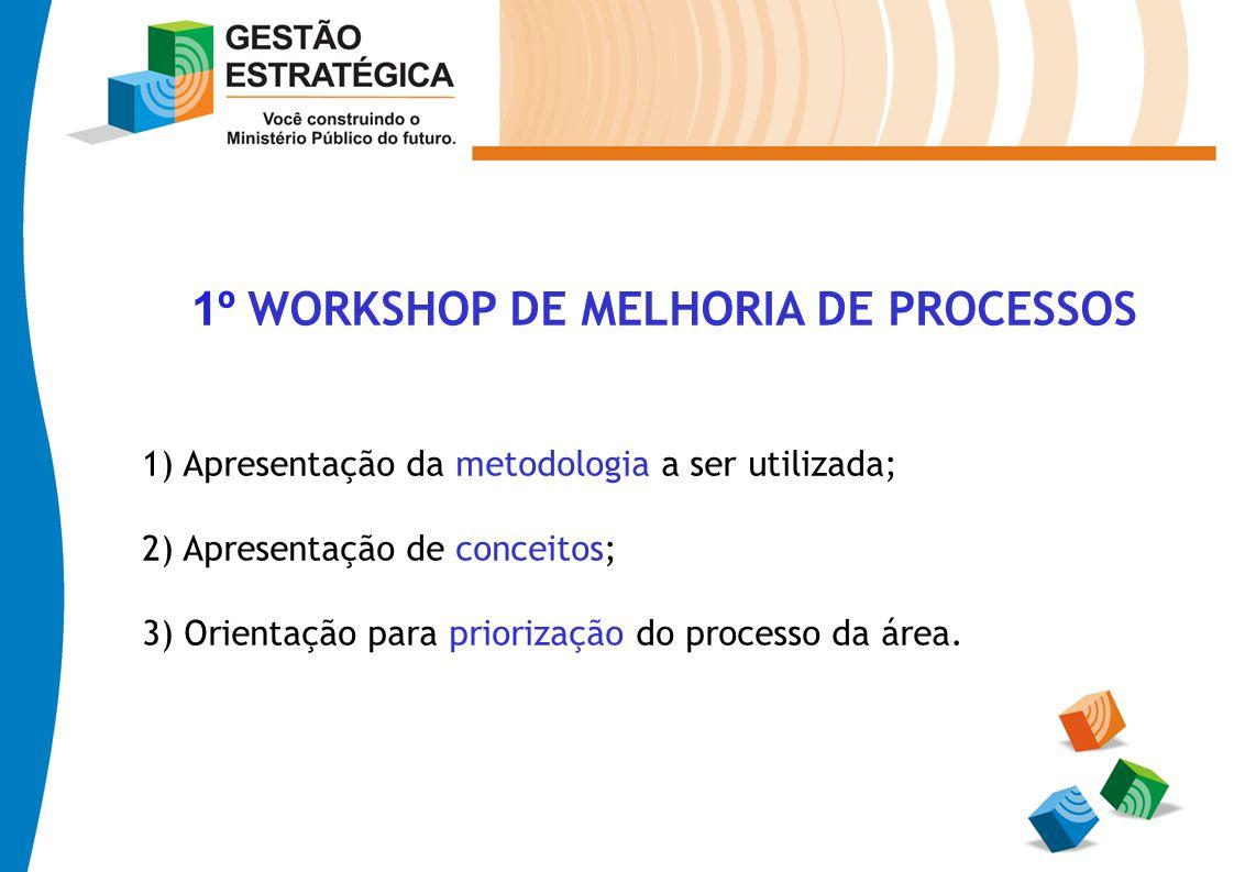 1º WORKSHOP DE MELHORIA DE PROCESSOS 1) Apresentação da metodologia a ser utilizada; 2) Apresentação de conceitos; 3) Orientação para priorização do p