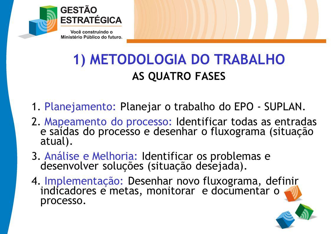 1) METODOLOGIA DO TRABALHO AS QUATRO FASES 1. Planejamento: Planejar o trabalho do EPO - SUPLAN. 2. Mapeamento do processo: Identificar todas as entra