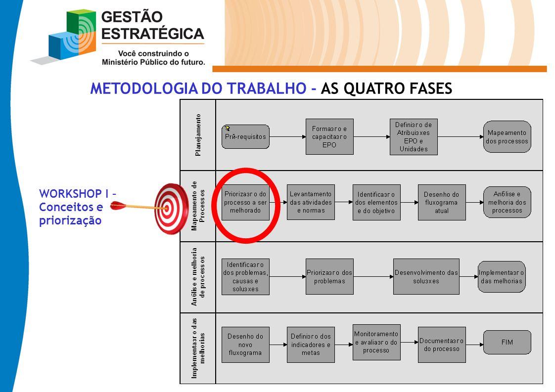 METODOLOGIA DO TRABALHO - AS QUATRO FASES WORKSHOP I – Conceitos e priorização