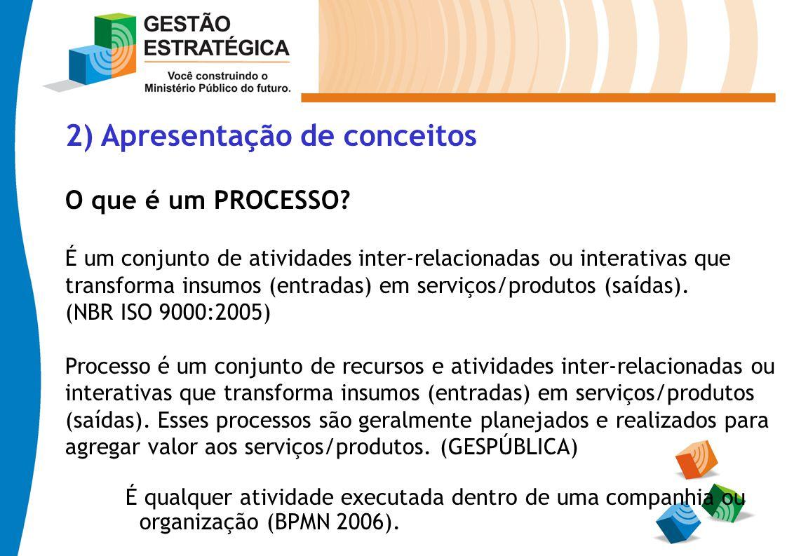 2) Apresentação de conceitos O que é um PROCESSO? É um conjunto de atividades inter-relacionadas ou interativas que transforma insumos (entradas) em s