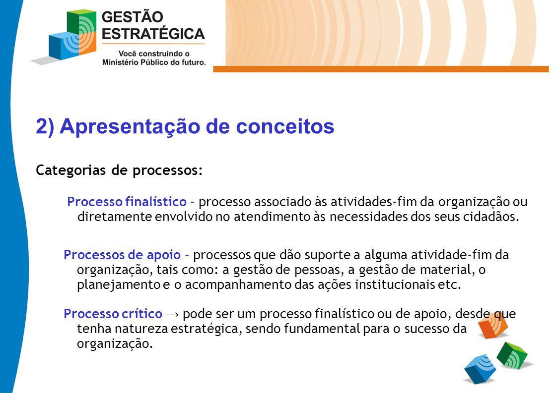 2) Apresentação de conceitos Categorias de processos: Processo finalístico – processo associado às atividades-fim da organização ou diretamente envolv
