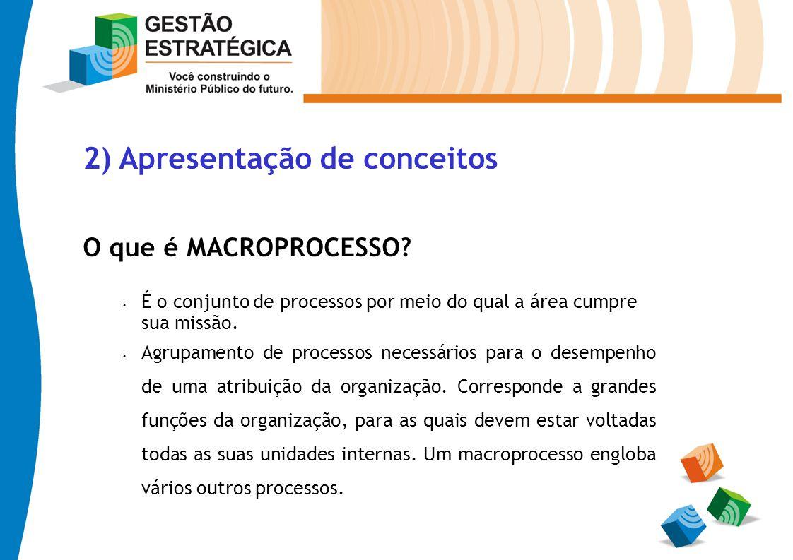 2) Apresentação de conceitos O que é MACROPROCESSO? É o conjunto de processos por meio do qual a área cumpre sua missão. Agrupamento de processos nece