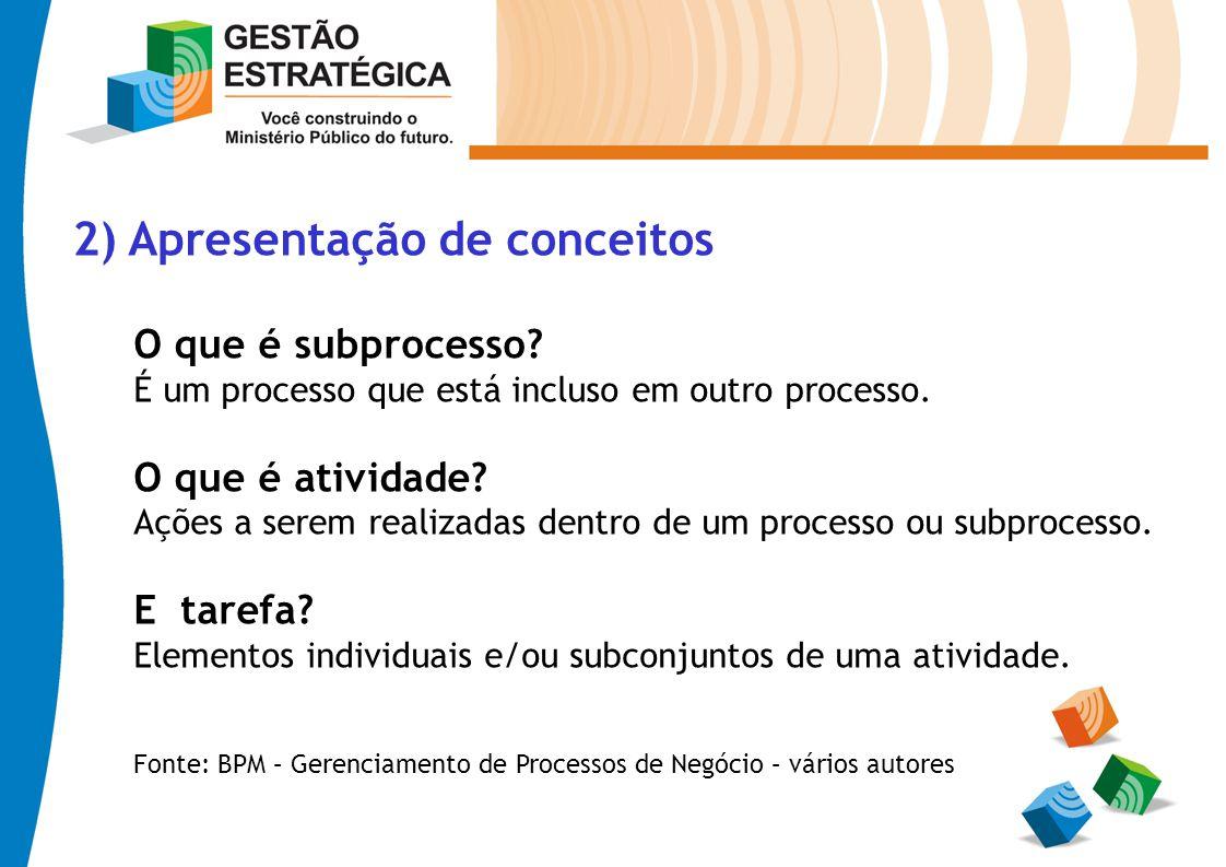 2) Apresentação de conceitos O que é subprocesso? É um processo que está incluso em outro processo. O que é atividade? Ações a serem realizadas dentro