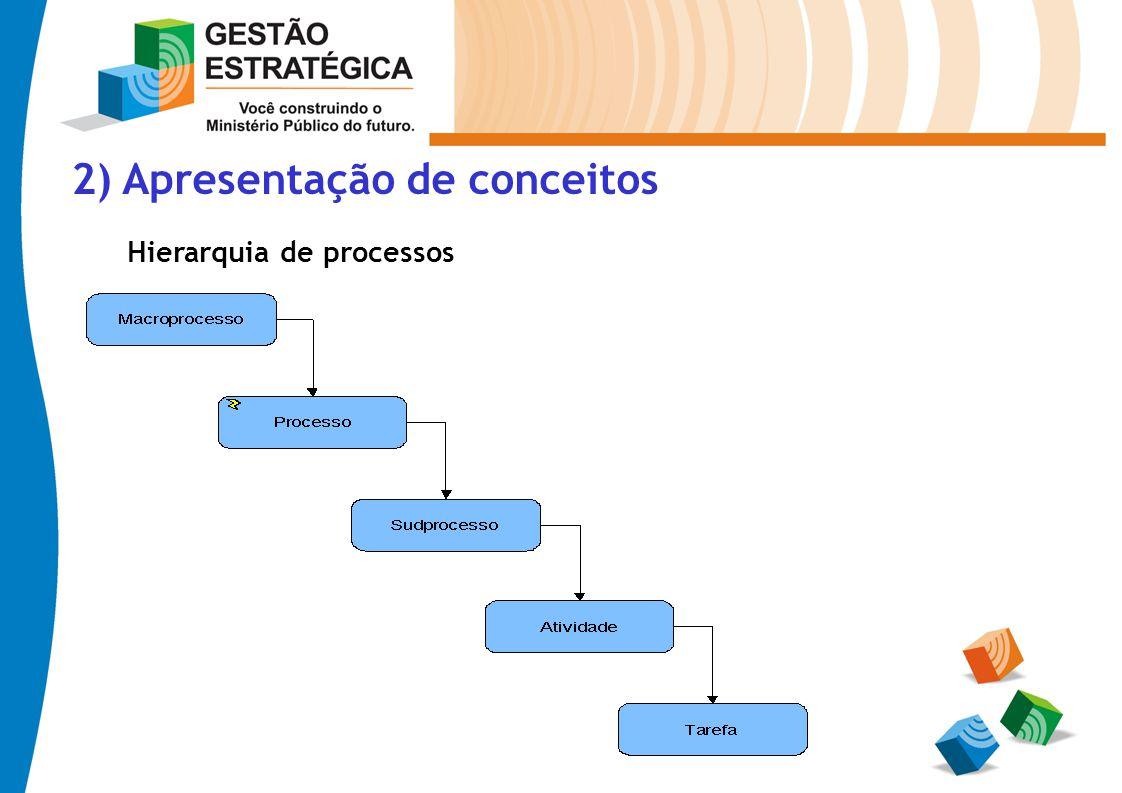 2) Apresentação de conceitos Hierarquia de processos