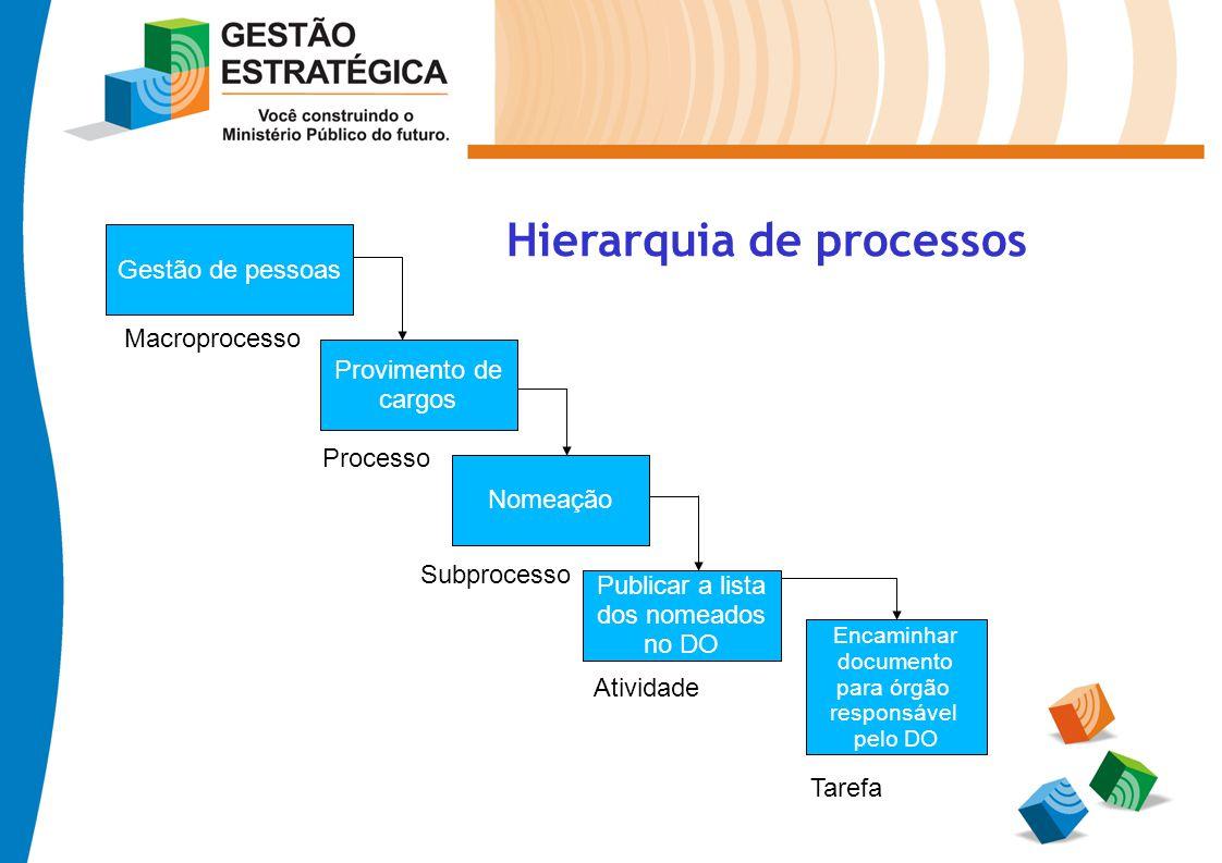 Gestão de pessoas Provimento de cargos Nomeação Publicar a lista dos nomeados no DO Encaminhar documento para órgão responsável pelo DO Macroprocesso