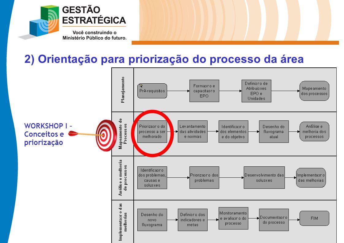 2) Orientação para priorização do processo da área WORKSHOP I – Conceitos e priorização