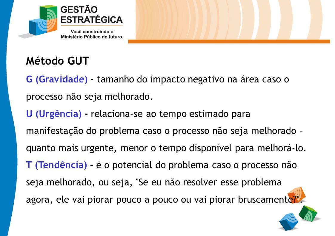 Método GUT G (Gravidade) - tamanho do impacto negativo na área caso o processo não seja melhorado. U (Urgência) - relaciona-se ao tempo estimado para