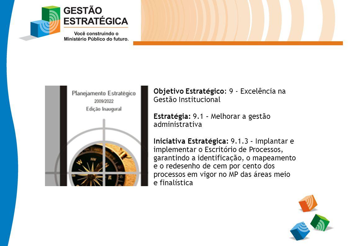 Objetivo Estratégico: 9 - Excelência na Gestão Institucional Estratégia: 9.1 – Melhorar a gestão administrativa Iniciativa Estratégica: 9.1.3 – Implan