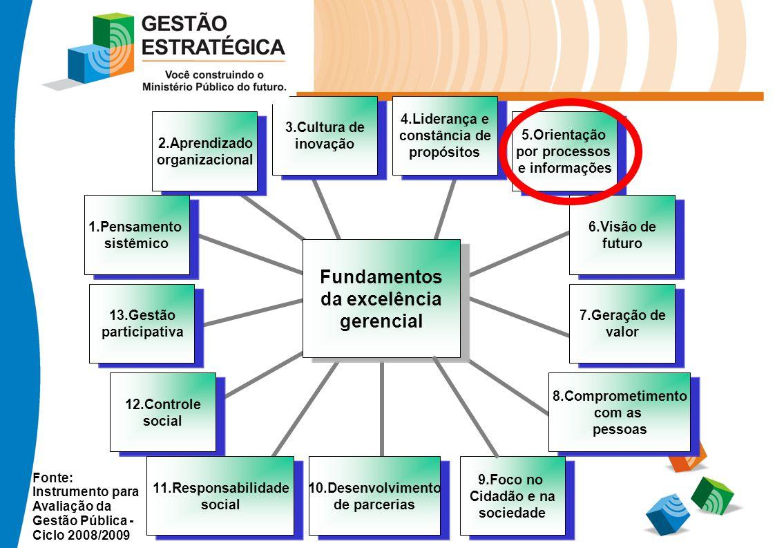 6.Visão de futuro 6.Visão de futuro 11.Responsabilidade social 11.Responsabilidade social 4.Liderança e constância de propósitos 4.Liderança e constân