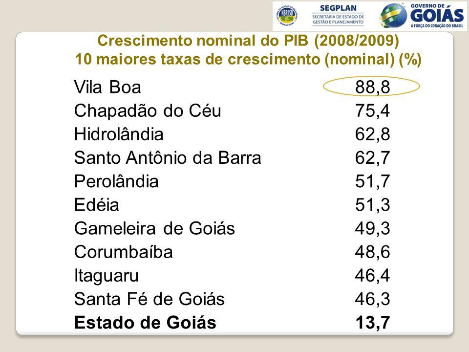Crescimento nominal do PIB (2008/2009) 10 maiores taxas de crescimento (nominal) (%) Vila Boa88,8 Chapadão do Céu75,4 Hidrolândia62,8 Santo Antônio da Barra62,7 Perolândia51,7 Edéia51,3 Gameleira de Goiás49,3 Corumbaíba48,6 Itaguaru46,4 Santa Fé de Goiás46,3 Estado de Goiás13,7