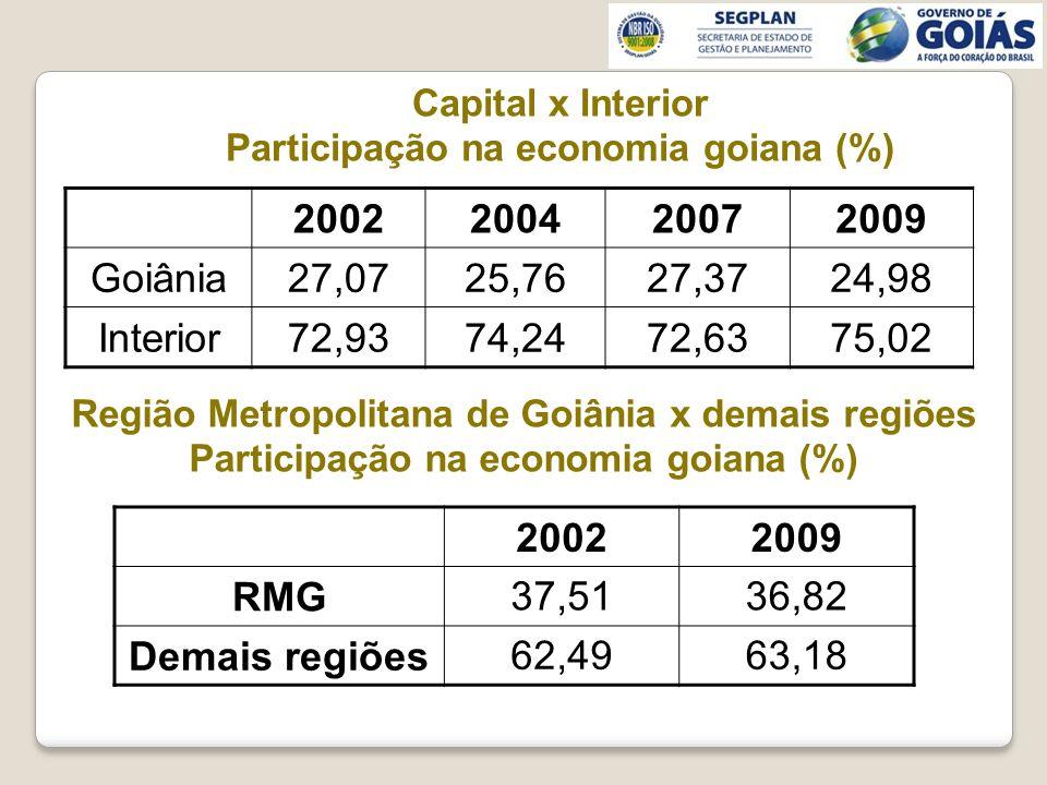 Capital x Interior Participação na economia goiana (%) 2002 200420072009 Goiânia27,0725,7627,3724,98 Interior72,9374,2472,6375,02 Região Metropolitana de Goiânia x demais regiões Participação na economia goiana (%) 20022009 RMG 37,5136,82 Demais regiões 62,4963,18