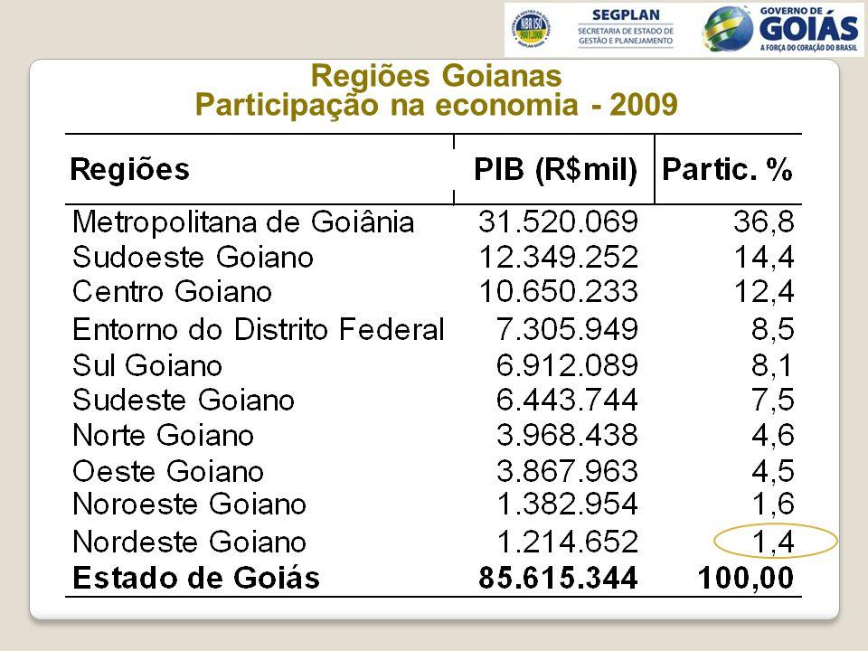 Regiões Goianas Participação na economia - 2009