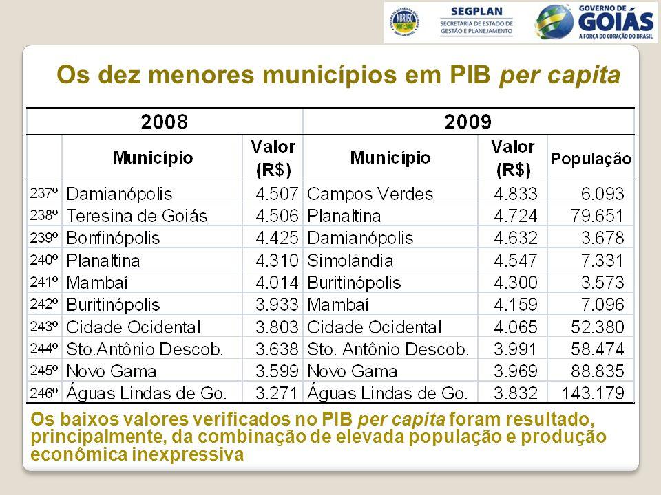 Os dez menores municípios em PIB per capita Os baixos valores verificados no PIB per capita foram resultado, principalmente, da combinação de elevada população e produção econômica inexpressiva