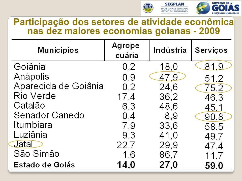 Participação dos setores de atividade econômica nas dez maiores economias goianas - 2009