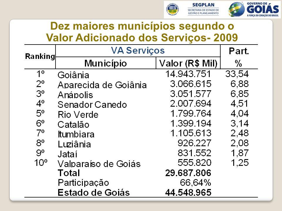 Dez maiores municípios segundo o Valor Adicionado dos Serviços- 2009