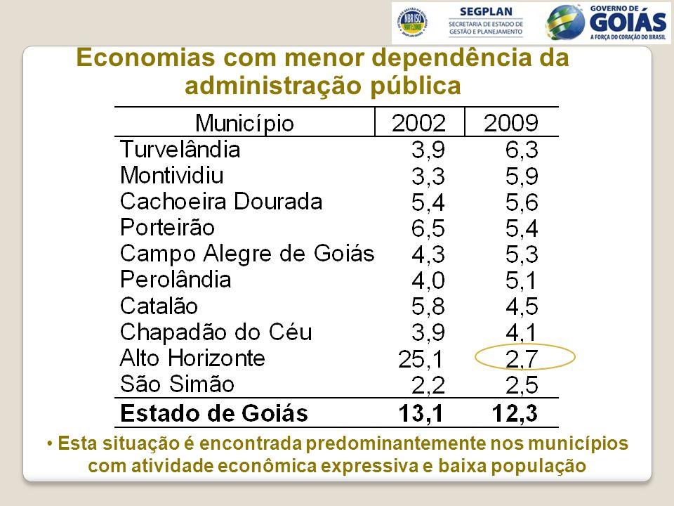 Economias com menor dependência da administração pública Esta situação é encontrada predominantemente nos municípios com atividade econômica expressiva e baixa população