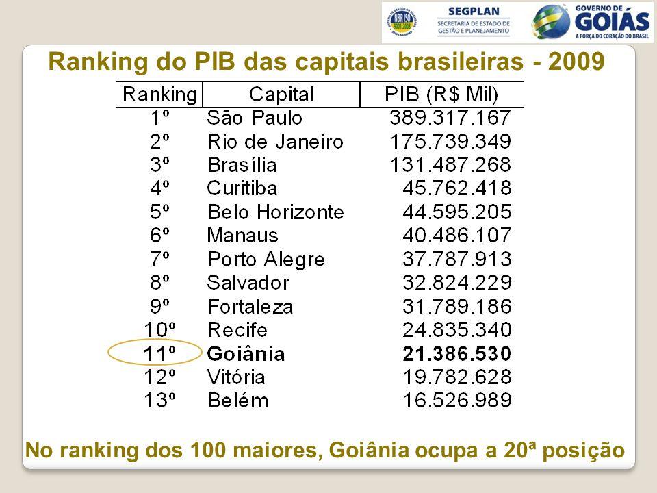 Ranking do PIB das capitais brasileiras - 2009 No ranking dos 100 maiores, Goiânia ocupa a 20ª posição