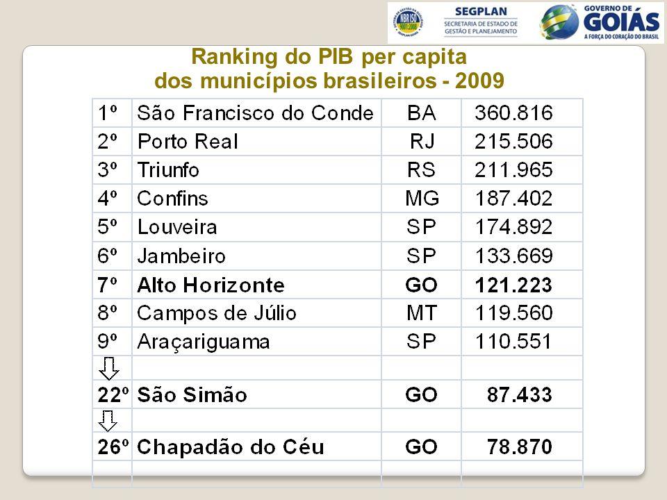 Ranking do PIB per capita dos municípios brasileiros - 2009