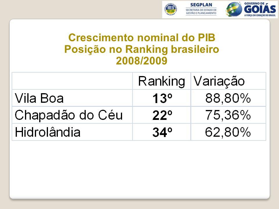 Crescimento nominal do PIB Posição no Ranking brasileiro 2008/2009