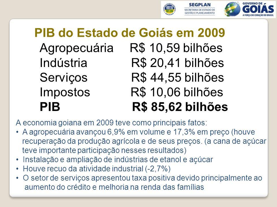 PIB do Estado de Goiás em 2009 Agropecuária R$ 10,59 bilhões Indústria R$ 20,41 bilhões Serviços R$ 44,55 bilhões Impostos R$ 10,06 bilhões PIB R$ 85,62 bilhões A economia goiana em 2009 teve como principais fatos: A agropecuária avançou 6,9% em volume e 17,3% em preço (houve recuperação da produção agrícola e de seus preços.