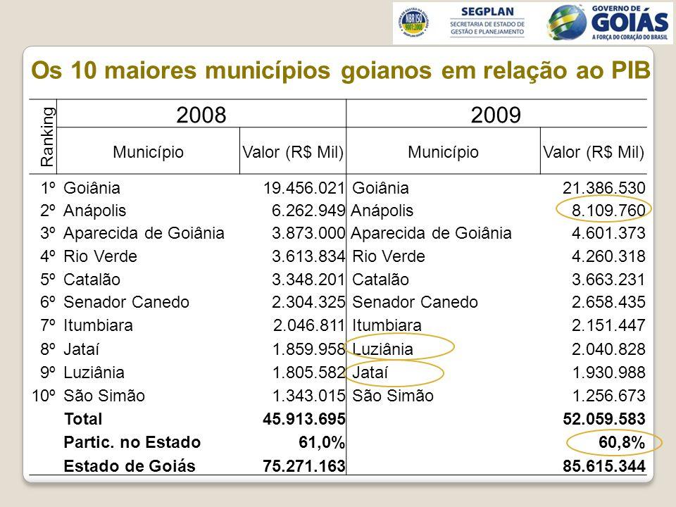 Os 10 maiores municípios goianos em relação ao PIB Ranking 20082009 MunicípioValor (R$ Mil)MunicípioValor (R$ Mil) 1º Goiânia 19.456.021 Goiânia21.386.530 2º Anápolis 6.262.949 Anápolis8.109.760 3º Aparecida de Goiânia 3.873.000 Aparecida de Goiânia4.601.373 4º Rio Verde 3.613.834 Rio Verde4.260.318 5º Catalão 3.348.201 Catalão3.663.231 6º Senador Canedo 2.304.325 Senador Canedo2.658.435 7º Itumbiara 2.046.811 Itumbiara2.151.447 8º Jataí 1.859.958 Luziânia2.040.828 9º Luziânia 1.805.582 Jataí1.930.988 10º São Simão 1.343.015 São Simão1.256.673 Total 45.913.69552.059.583 Partic.