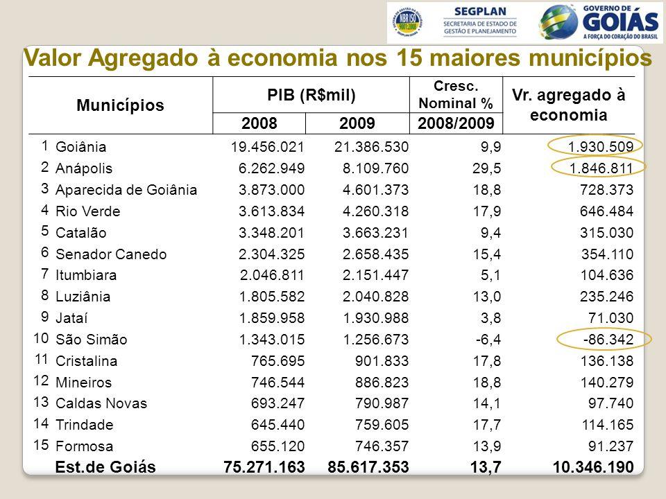 Valor Agregado à economia nos 15 maiores municípios Municípios PIB (R$mil) Cresc.