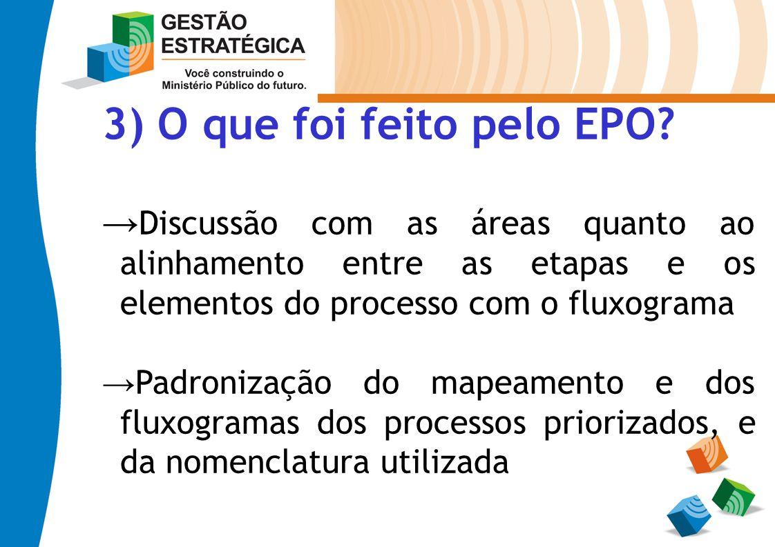 3) O que foi feito pelo EPO? Discussão com as áreas quanto ao alinhamento entre as etapas e os elementos do processo com o fluxograma Padronização do