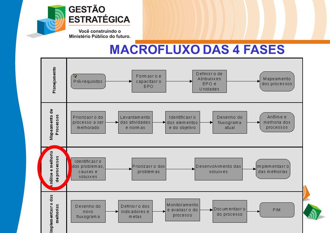 MACROFLUXO DAS 4 FASES