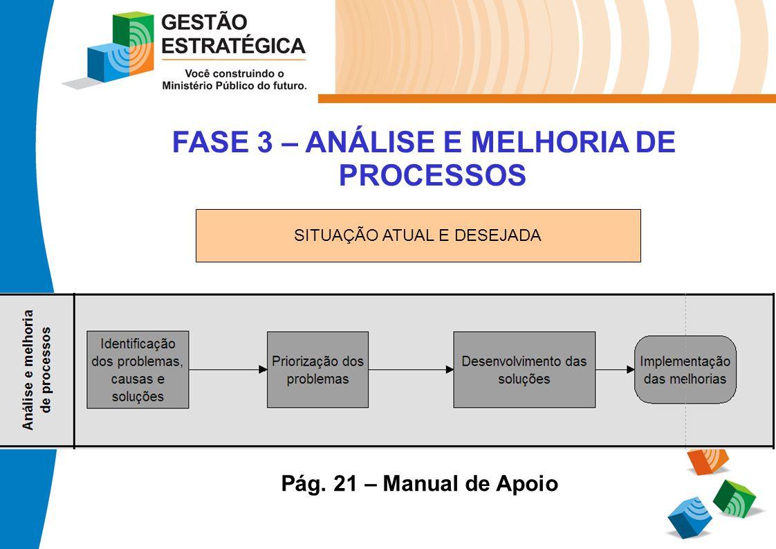 FASE 3 – ANÁLISE E MELHORIA DE PROCESSOS Pág. 21 – Manual de Apoio SITUAÇÃO ATUAL E DESEJADA