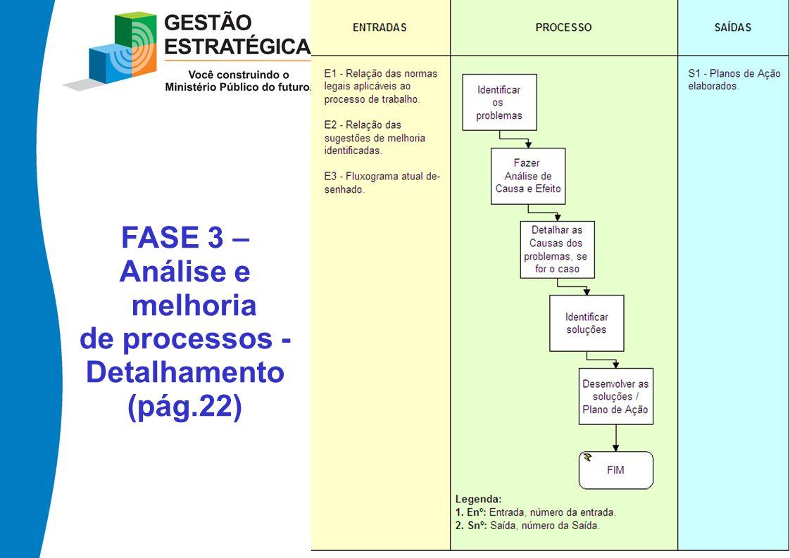 FASE 3 – Análise e melhoria de processos - Detalhamento (pág.22)