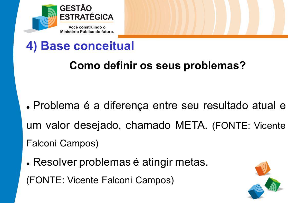 4) Base conceitual Como definir os seus problemas? Problema é a diferença entre seu resultado atual e um valor desejado, chamado META. (FONTE: Vicente