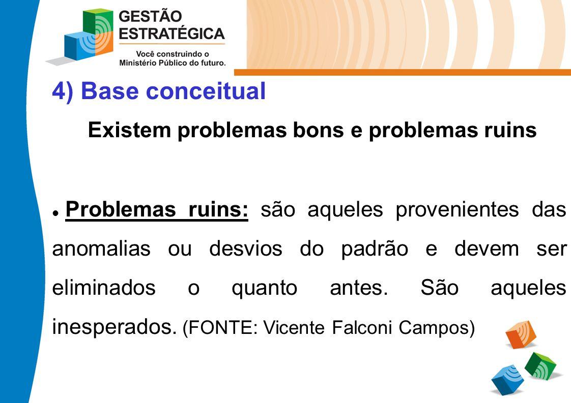 4) Base conceitual Existem problemas bons e problemas ruins Problemas ruins: são aqueles provenientes das anomalias ou desvios do padrão e devem ser e