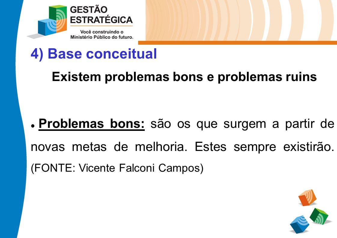 4) Base conceitual Existem problemas bons e problemas ruins Problemas bons: são os que surgem a partir de novas metas de melhoria. Estes sempre existi