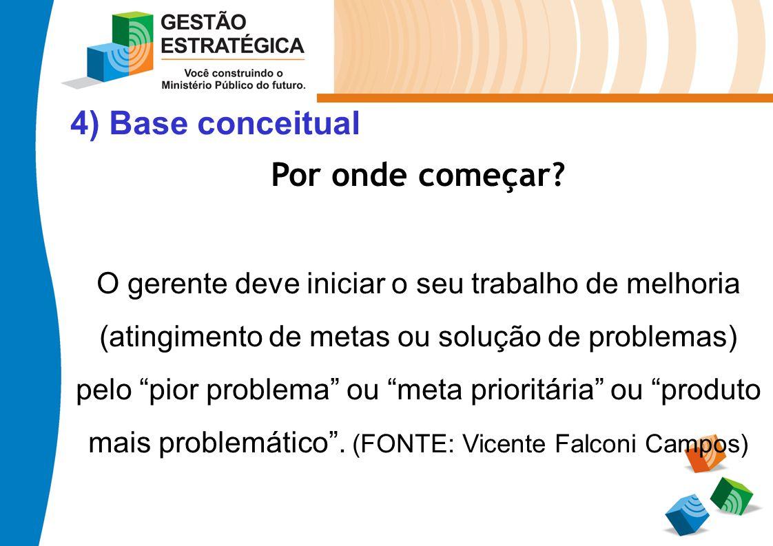 4) Base conceitual Por onde começar? O gerente deve iniciar o seu trabalho de melhoria (atingimento de metas ou solução de problemas) pelo pior proble
