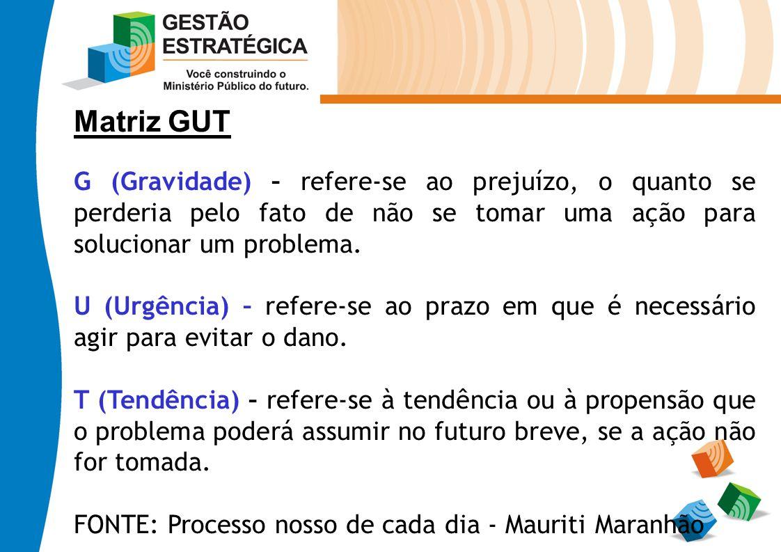 Matriz GUT G (Gravidade) – refere-se ao prejuízo, o quanto se perderia pelo fato de não se tomar uma ação para solucionar um problema. U (Urgência) –