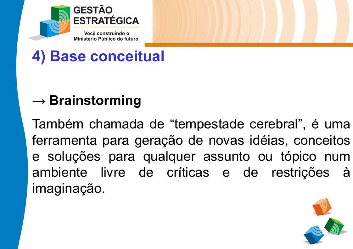 4) Base conceitual Brainstorming Também chamada de tempestade cerebral, é uma ferramenta para geração de novas idéias, conceitos e soluções para qualq