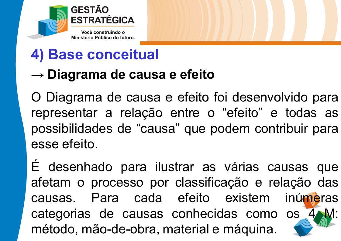 4) Base conceitual Diagrama de causa e efeito O Diagrama de causa e efeito foi desenvolvido para representar a relação entre o efeito e todas as possi